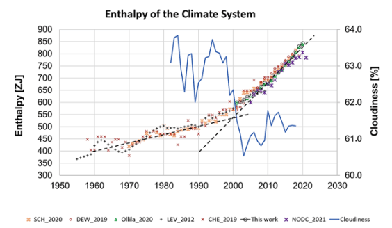 """thunderous new atmosphere publication warming of last 20 years mainly caused by cloud changes 3 - Thunderous New """"Atmosphere"""" Publication: """"Warming Of Last 20 Years Mainly Caused By Cloud Changes"""""""