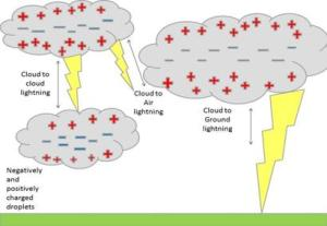 Diagram Of Lightning  LIGHTNING?