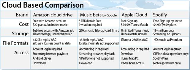 Cloud Music Services Comparrison Chart