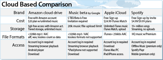 Cloud Music Services Comparrison Chart