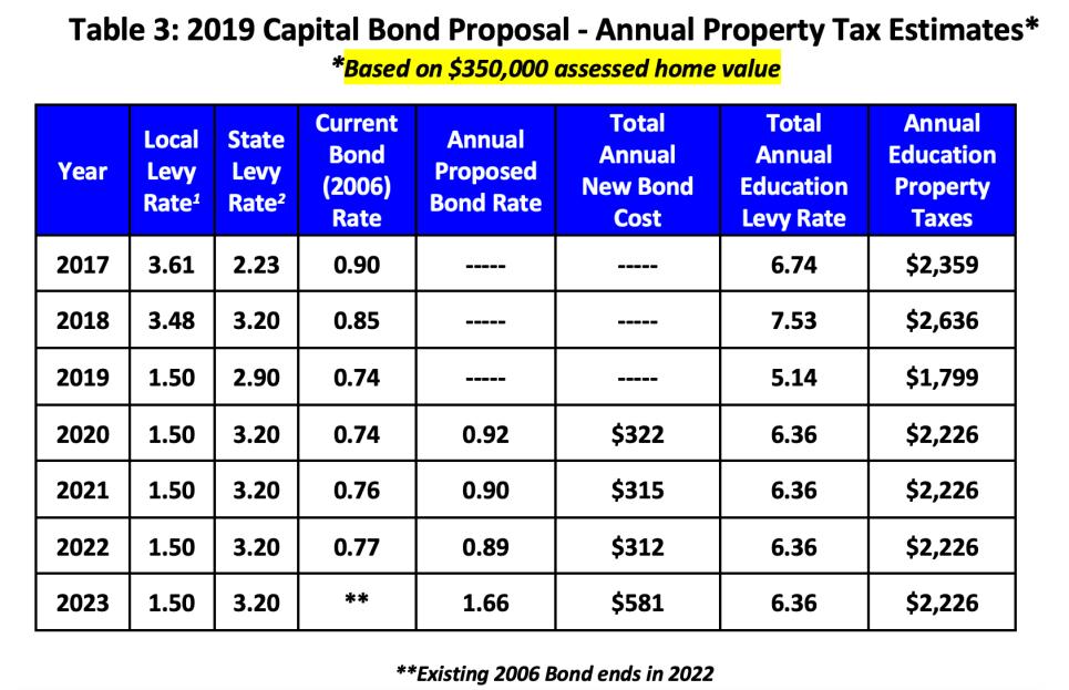 2019 Capital Bond Proposal - annual property tax estimates