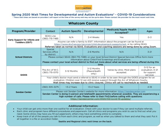 COVID-19 Updates_Wait Times - ASD Developmental Evaluations 2020-04-09