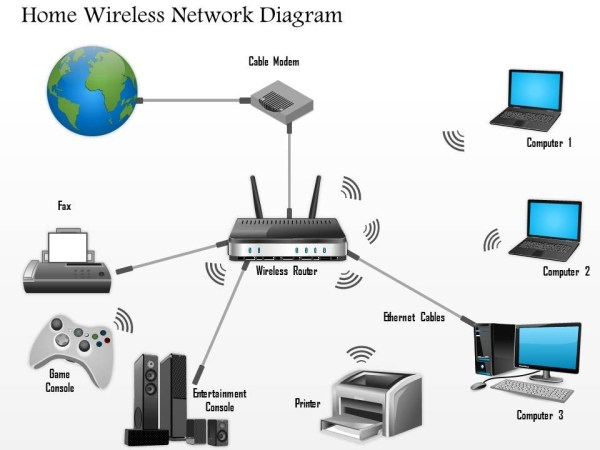 Network Speed Boost Part 1; Upgrade your Router – What do ...