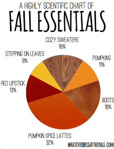 A highly scientific chart of fall essentials.