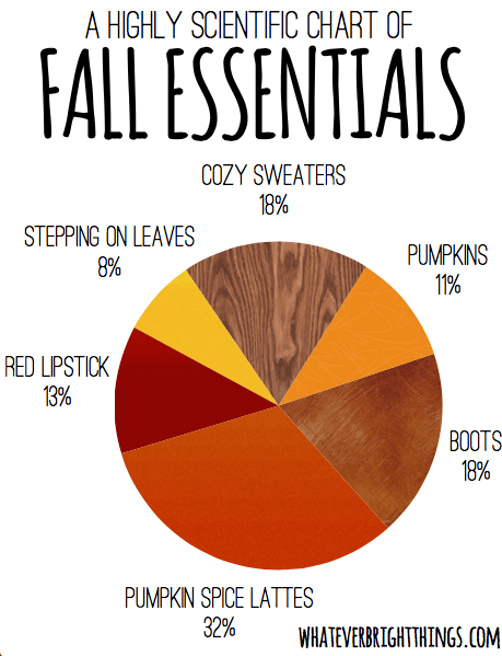 free fall printable highly scientific chart of fall essentials