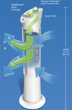 How tower fans work using Honeywell Febreze tower fan as example
