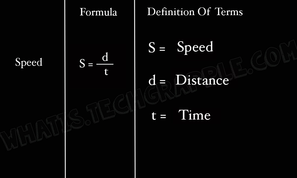 Speed Formula