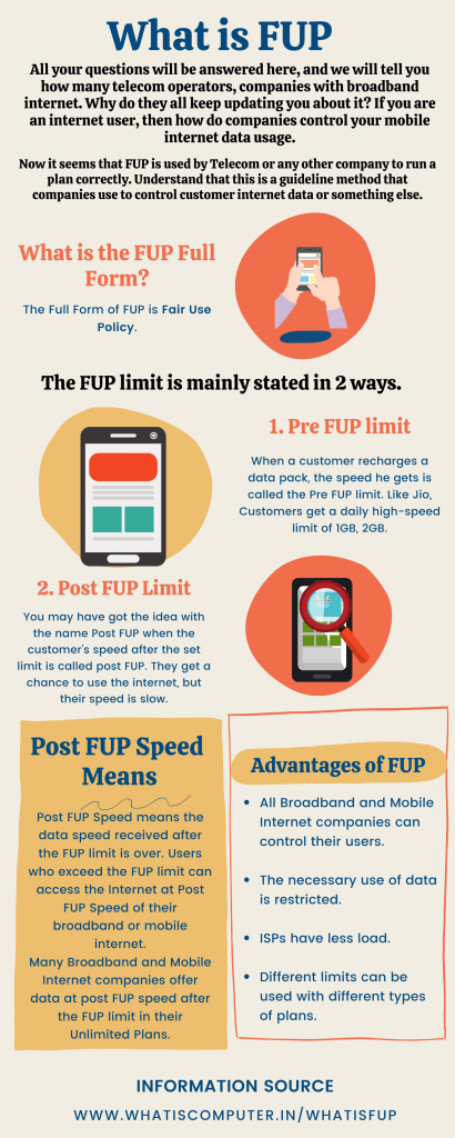 What is FUP (infographic)