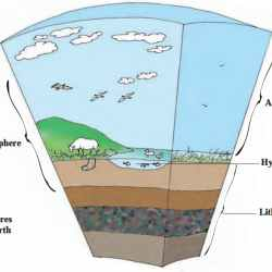 The Earth and its Living World | Surface Water, atmosphere, Biosphere