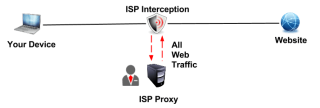 Transparent Proxy Detection Tool