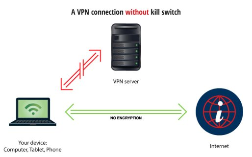 VPN Connection without a kill switch