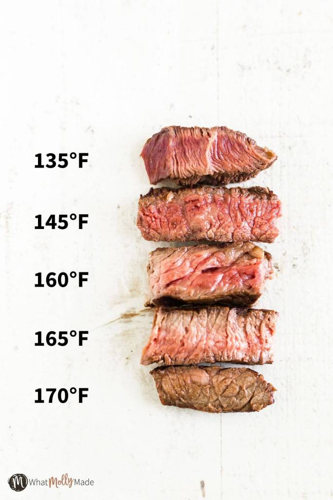 graphic with pieces of beef cooked from rare to well done