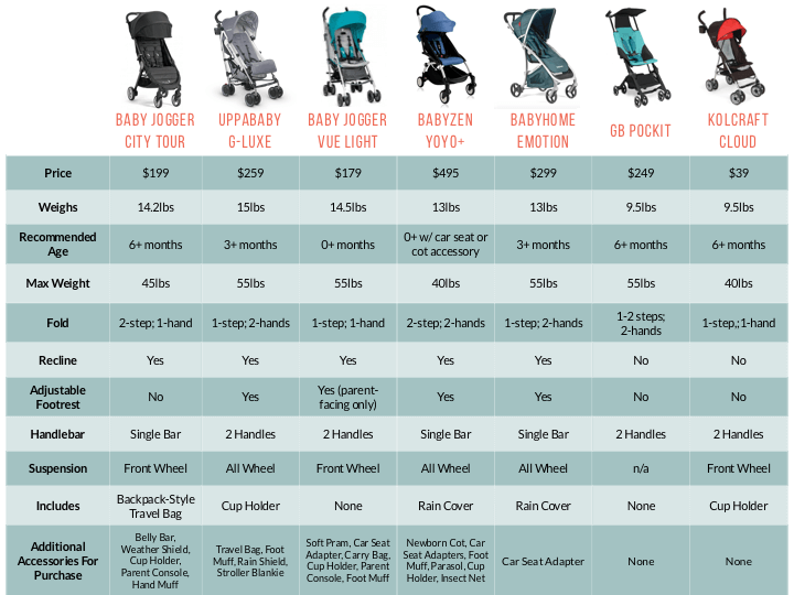 Best Umbrella Strollers Comparison Chart. Baby Jogger City Tour, Vue Light, Uppababy g-luxe, gb pockit, babyhome emotion