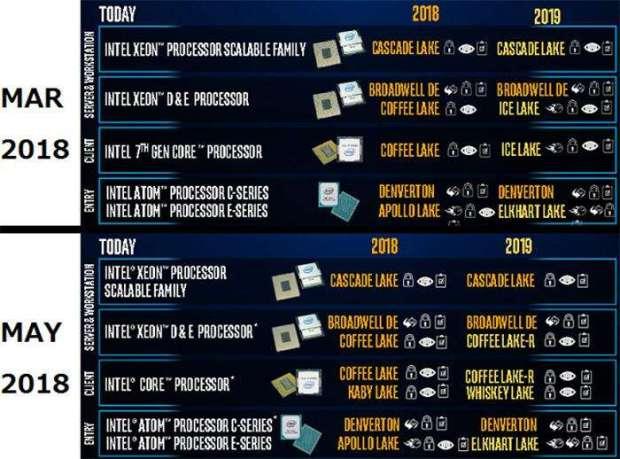 10nm procesory Ice Lake Intela z kolejnym opóźnieniem