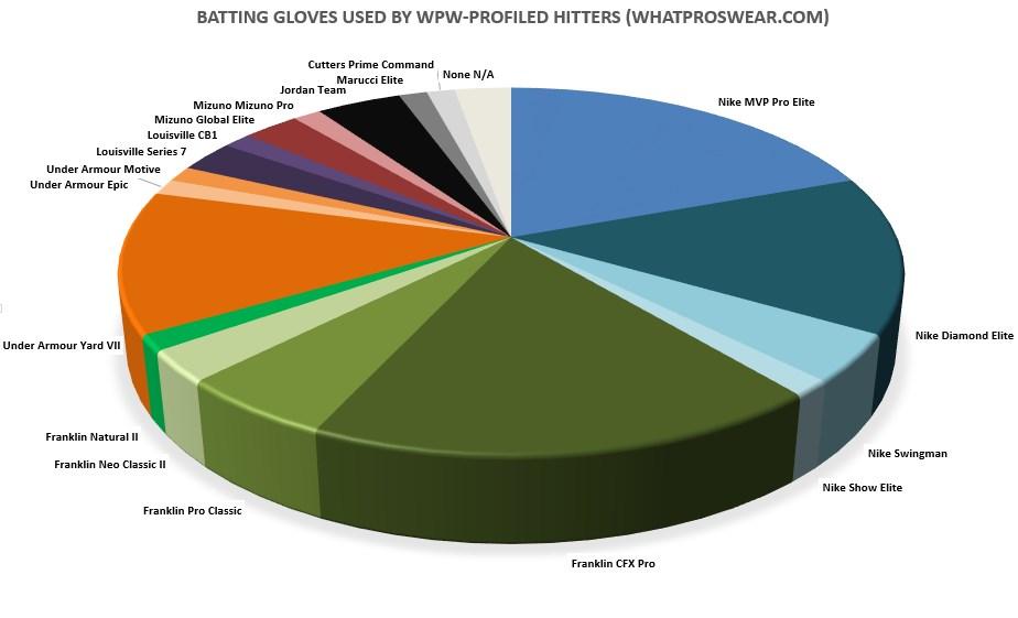 mlb-best-batting-gloves-what-pros-wear-baseball