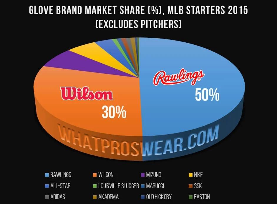 Glove Brand Market Share, 2015 MLB