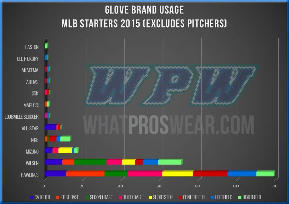 MLB Glove Brands 2015 Breakdown