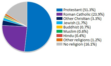 What is The National Religion of United States?