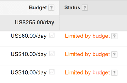 Google Ads - Limited Budget