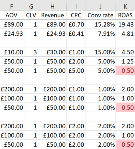 Google Ads - ROAS calculation