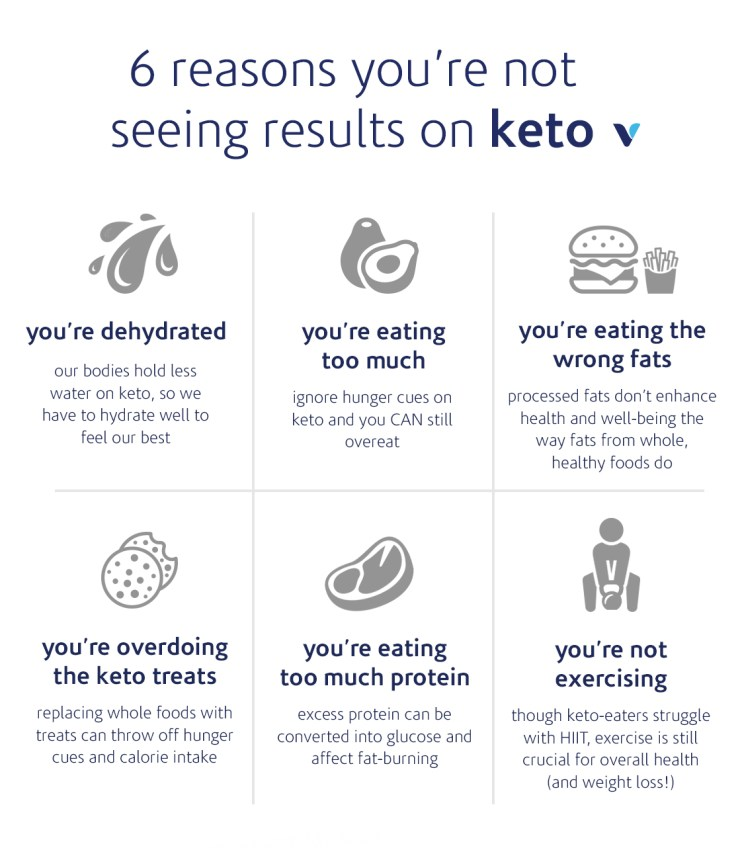 6 reasons you're not seeing results on keto
