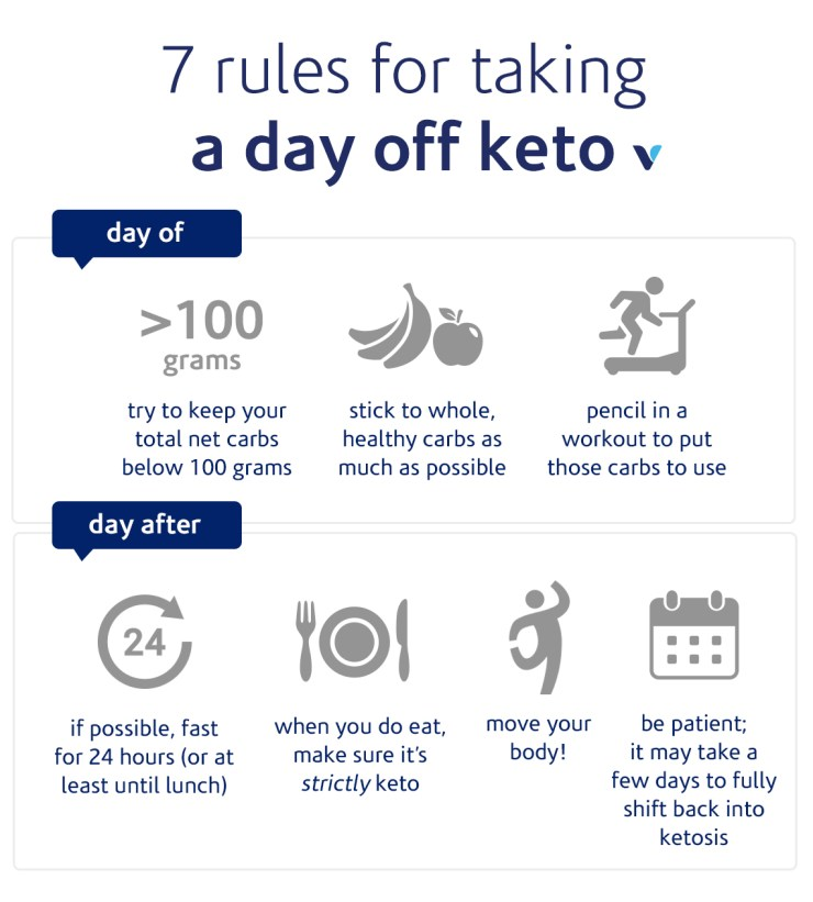 7 Rules For Taking A Day Off Keto Infographic