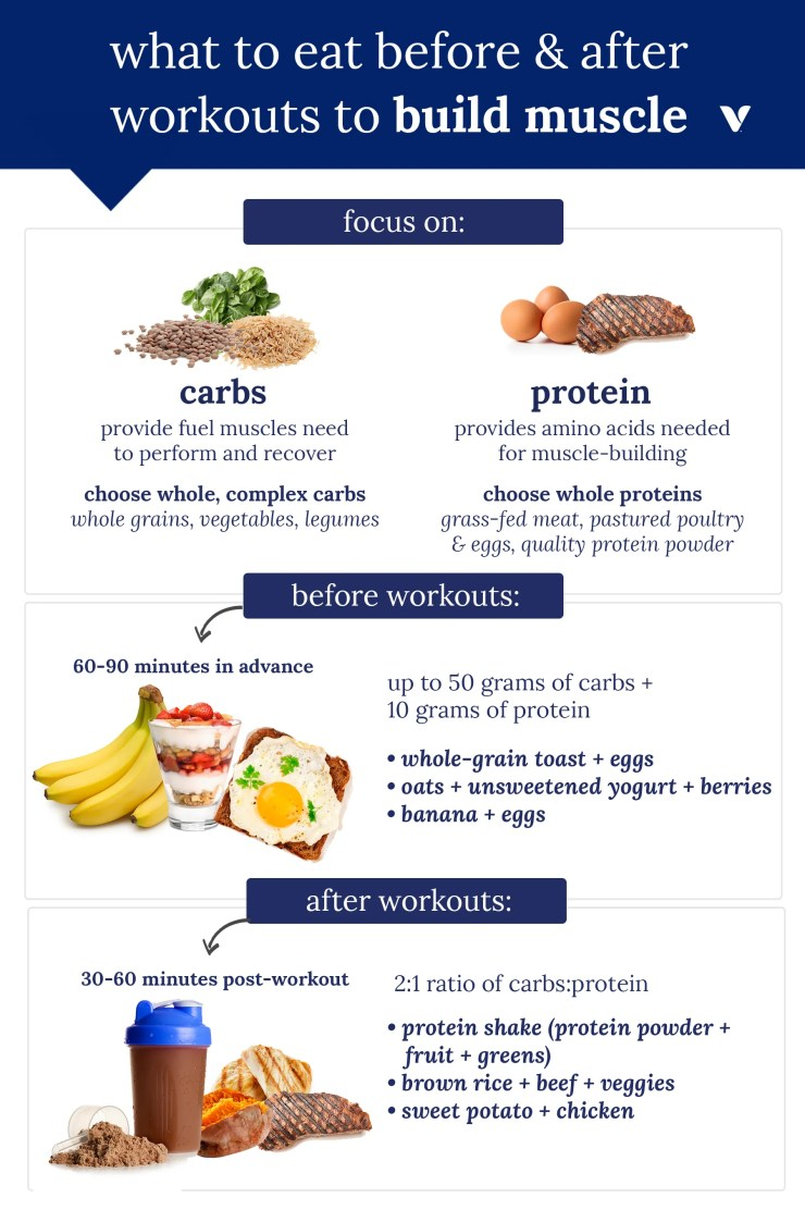 What To Eat Before & After Workouts To Build Muscle infographic