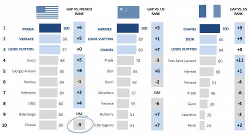 USA, market differences, China, France, Luxury, 2016, Promise Consulting