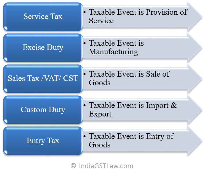 Present Tax Structure in India for Indirect Taxes