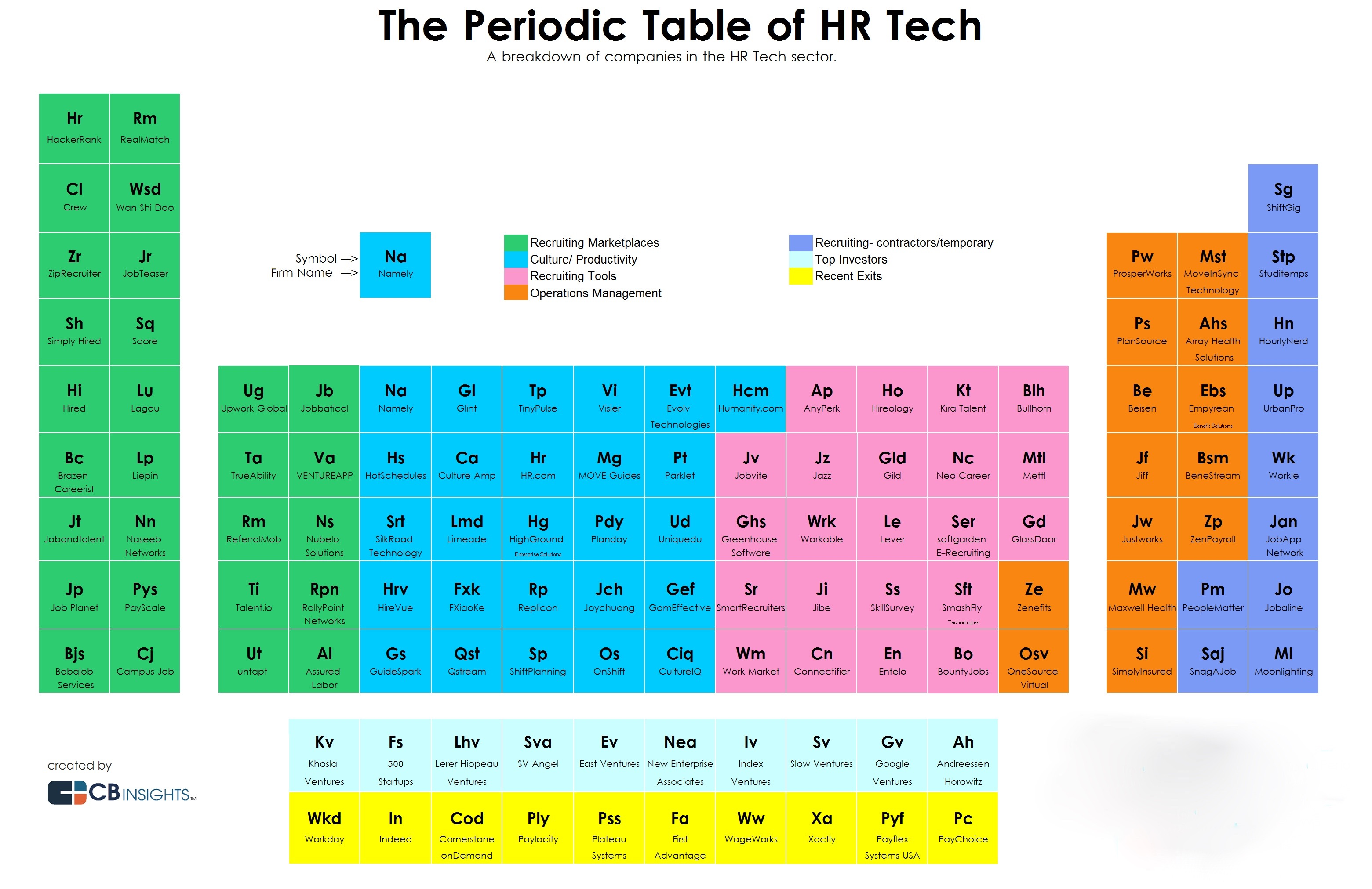 The Landscape Of Hr Technology Startups And Vcs