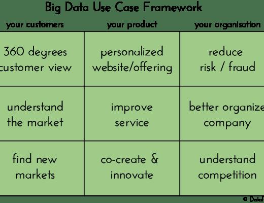 https://datafloq.com/read/9-big-data-use-cases-apply-your-organization/838