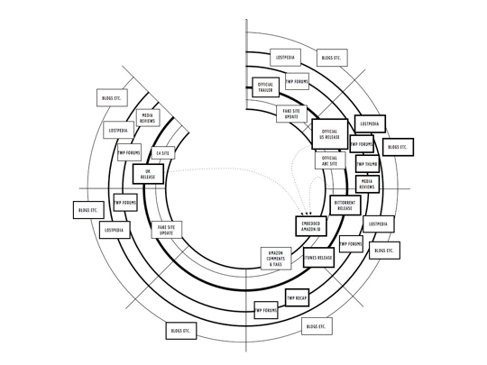 A diagram by Dan Hill illustrating the complexity of Lost's media space