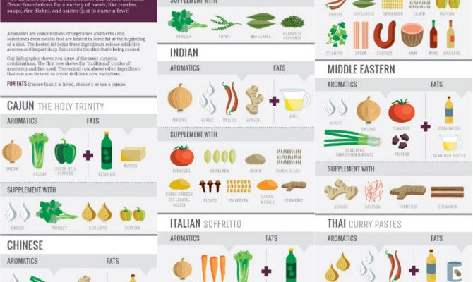 Cook Smarts' Guide to Aromatics