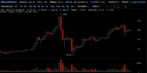 Что происходит с биткоином в Китае