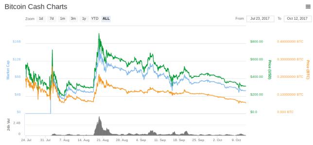 Пользователи Blockchain.info наконец получат Bitcoin Cash