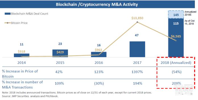 Рост количества M&A-сделок в криптоиндустрии в 2018 году превысил 200%