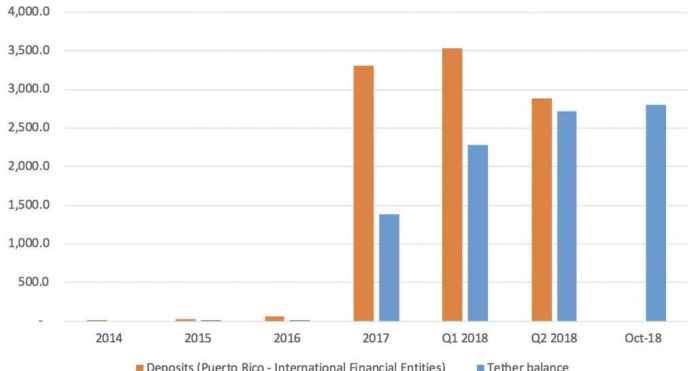 Исследователи: Tether ищет новые резервные банки для своих долларов