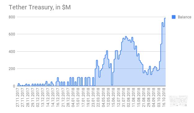 Bitfinex вывела с рынка 630 млн USDT