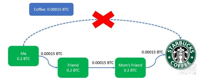 Руководство для начинающих: Как работает Lightning Network?