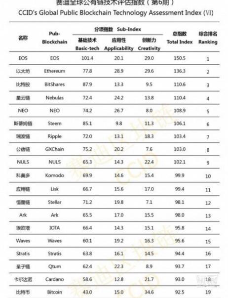 Биткоин потерял позиции в новом рейтинге от китайского правительства