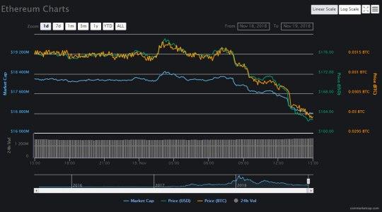 Стремительный обвал Ethereum на фоне продолжающегося спада рынка