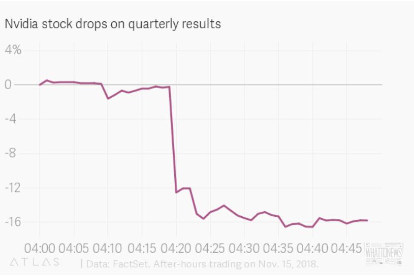 Акции Nvidia упали на 16% после публикации финансовых показателей за третий квартал