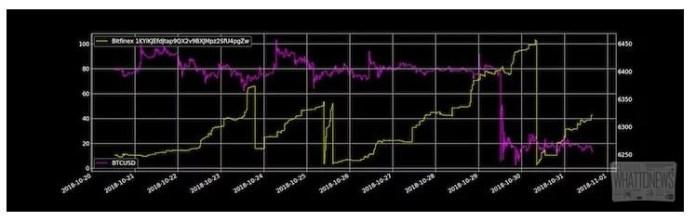 Tether стабилизировался, но предложение токенов всё ещё сокращается