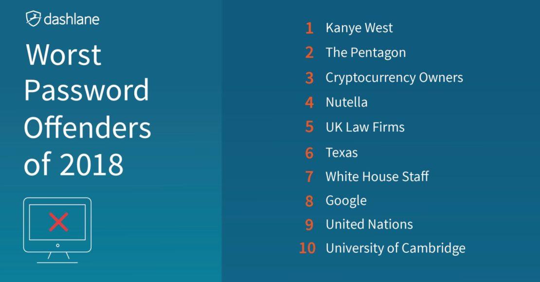 Криптоинвесторы заняли третье место в списке владельцев худших паролей