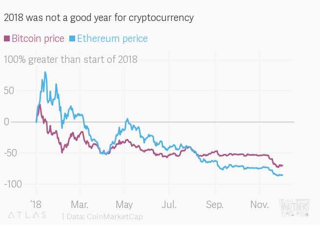 Никто больше не любит криптовалюты