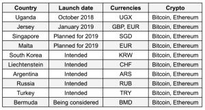 Binance запустит криптовалютную платформу для российских трейдеров