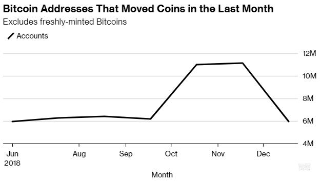 """Растущая активность """"китов"""" предвещает новые качели цены биткоина"""