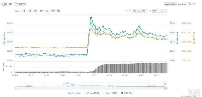 Токен Qtum взлетел на 25% после добавления в Apple Pay и Samsung Pay