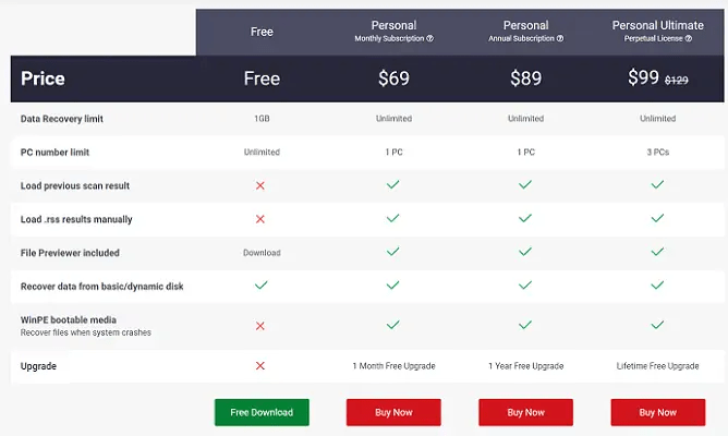 MiniTool Power Data Recovery Pricing