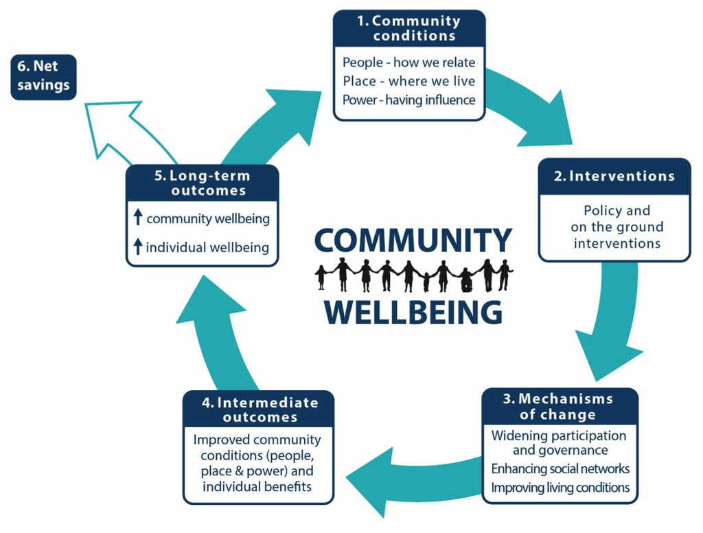 Community Wellbeing Theory Of Change Diagram